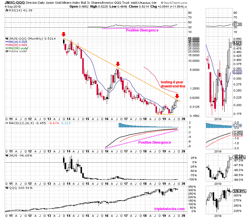 Direxion Daily Junior Gold Miners Bull
